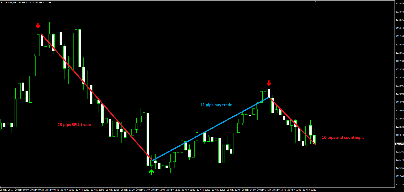 Forex questrade