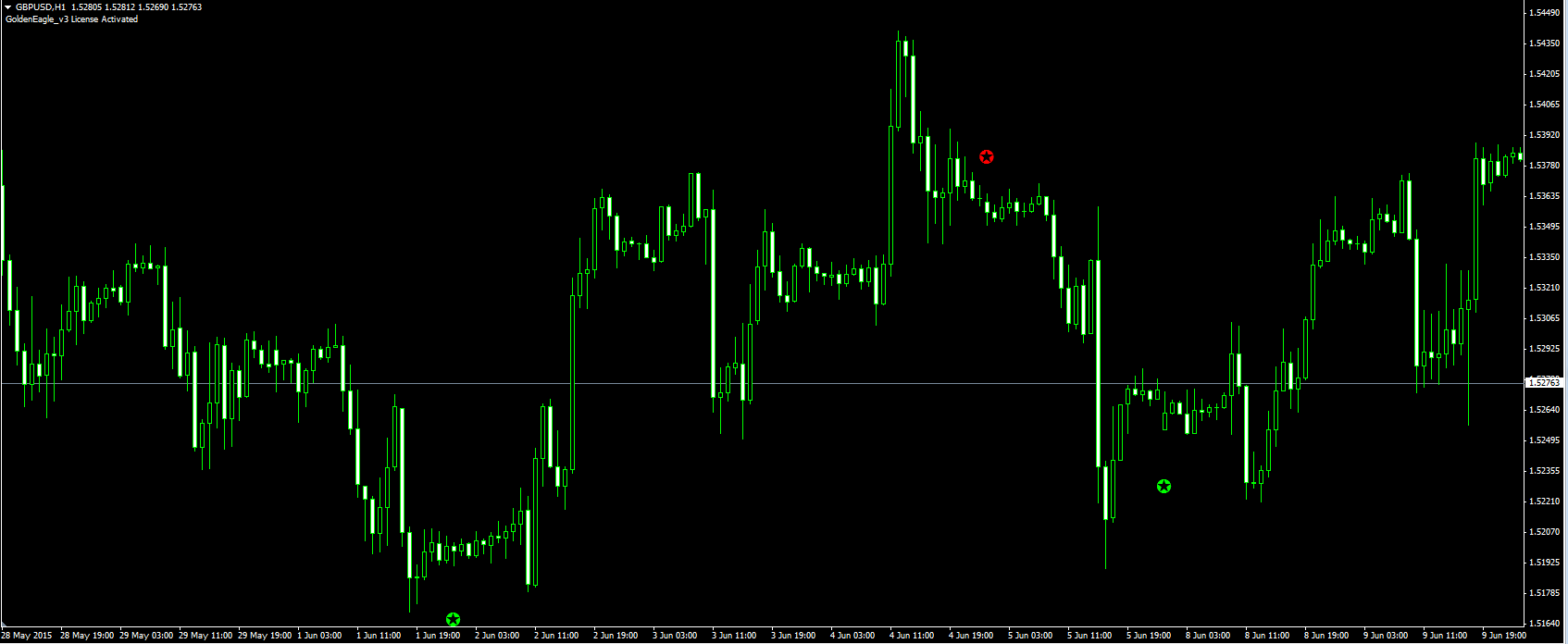 Forex scalping holy grail