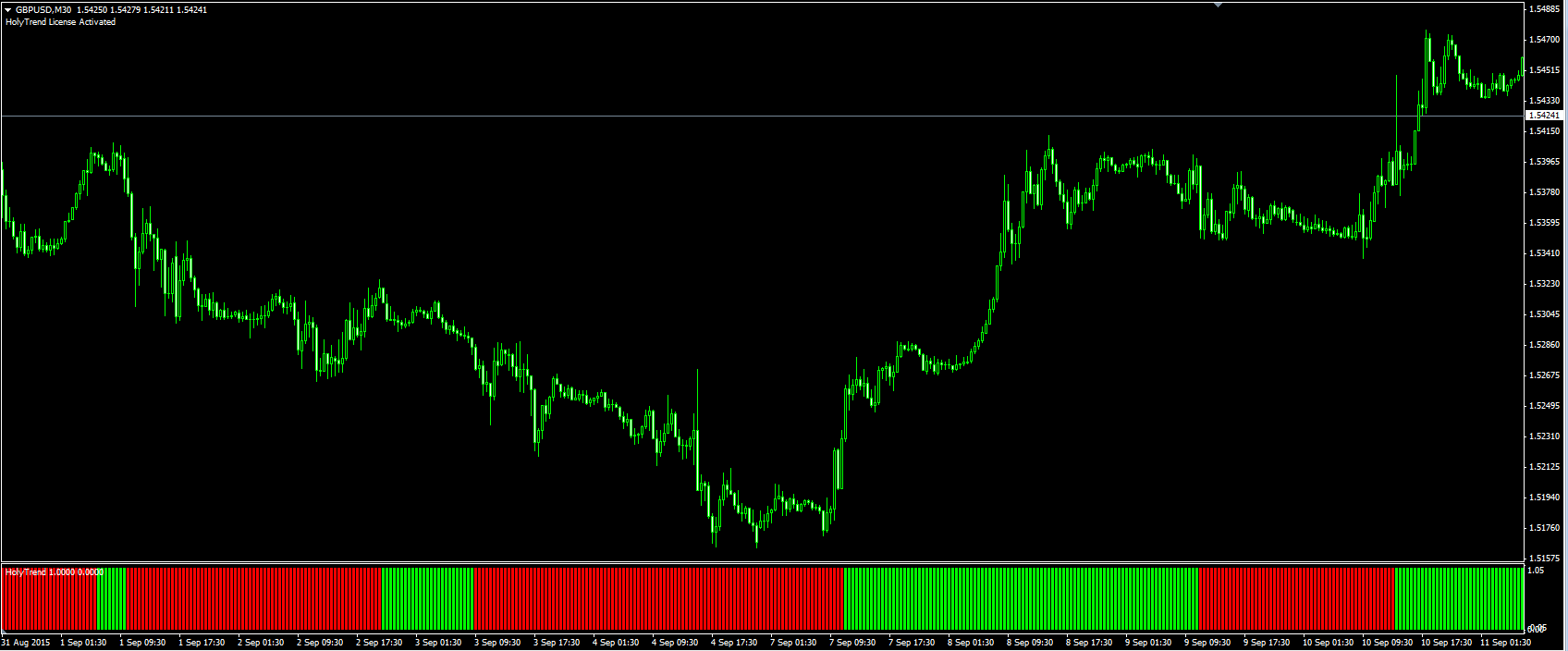 Forex Holy Grail - Best Forex Indicators and Forex Strategies